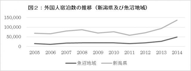 外国人宿泊数の推移